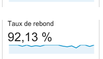 un taux de rebond élevé