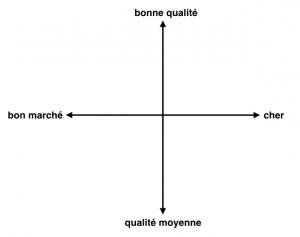 matrice d'idéation