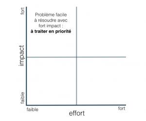 matrice de résolution de problème